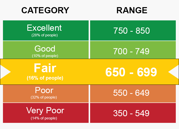 Your Credit Score Is Not Just Numbers: What Your Credit